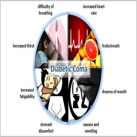 Ketoacidosis and Diabetic Coma