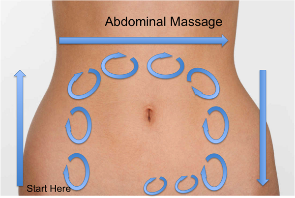 Stomach Massage Method